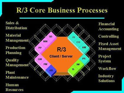 sap r 3 modules diagram wiring diagrams lose SAP Modules Descriptions sap r 3 modules diagram data wiring diagram today application layer diagram evolution of sap r